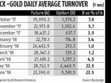 MCX sees options volumes growing to 60% of underlying futures in 6 months