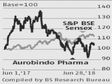 Aurobindo Pharma: Nod for niche drugs, strong pipeline to push earnings