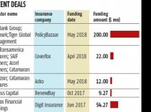 Fintech insurance start-ups grabbing attention of private equity, VC firms
