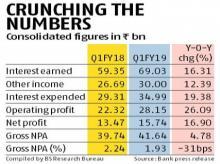 Kotak Mahindra Bank consolidated Q1 net up 17% to Rs 15.74 bn