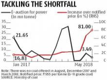 Power Ministry and private units in a bind over coal supply shortage
