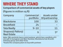 Tata, Shapoorji looking to build strong portfolio of commercial properties