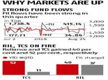 Sensex extends record run; Fed says policy tightening pace will be gradual