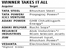 Adani group, Reliance Industries, Tata lead race to buy bankrupt firms