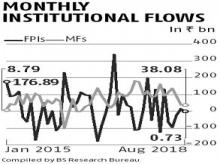 Mutual fund managers churn portfolios, go slow on purchase of equities