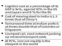 Indian mining industry