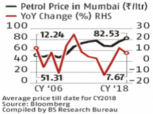 Rising fuel, finance cost pushes vehicle ownership cost by 6-7% in a year