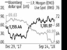 Dollar crunch