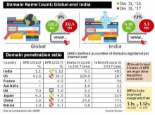 India lagging far behind US, China in dominating cyberspace, says report