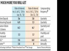 Centre hikes PPF, NSC rates by 40 bps to catch up with tightening liquidity