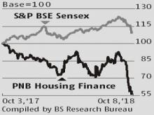 Amid bear grip around NBFCs, liquidity concerns recede for PNB Housing