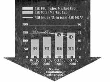 Sharp fall in markets deals blow to govt as PSUs lose Rs 6 trillion
