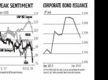 After NBFCs, bond market woes likely to weigh on rating agencies' revenues