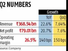 TCS eyes double-digit growth in FY19 after Q2 net profit jumps 22.6%