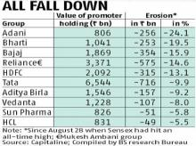 Adani, Bharti, Bajaj lose most in percentage terms in latest market rout