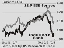 IndusInd Bank: Q2 net grows just 5% as IL&FS worries spook Street