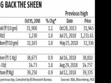 Robust festive season buying propels gold to five-year high of Rs 31,900