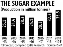 Govt planning to replicate sugar output success in pulses and oilseeds