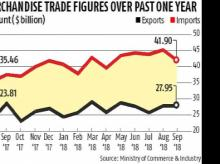 India's exports contract, but trade deficit falls to five-month low