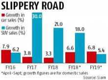 Costly diesel slows SUV growth; domestic sales slip to single digit
