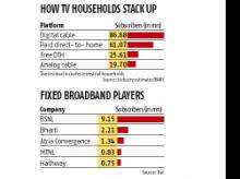 RJio eyes edging out SITI Cable, Bharti Airtel in cable and fibre play