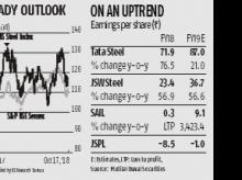 Growth levers intact for steel players as rupee, firm demand support prices