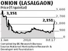 Wholesale onion prices surge to 8-month high of Rs 21.5 per kg at Lasalgaon