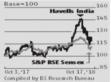 High raw material prices, delay in hiking prices hit Havells' Q2 profit