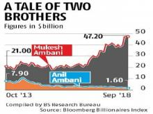 How the fortunes of Ambani brothers have grown about $40 billion apart