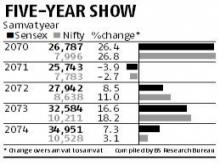 Samvat 2075 - Vikram Samvat 2075 Calender, Muhurat Trading