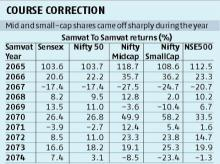 Samvat 2074 ends on rocky note as resurgent market runs into rough weather
