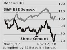 Shree Cement