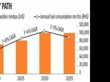Cleaner fuel may mean 60-mt loss of demand by 2035: CRISIL report