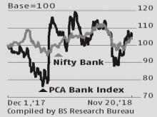 Relaxation in PCA regulations may not help revive credit growth: Experts