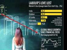 Gender wage gap highest in India, women are paid 30% less than men: ILO