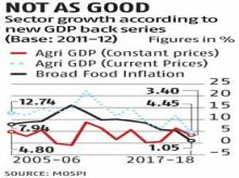 Farm growth in UPA era better than 4 years of NDA even under new series