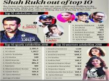 Salman Khan richest Indian celebrity, Deepika Padukone highest-paid actress