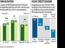 MSME digital lending may rise up to 15-fold, hit Rs 7 trn by 2023: Reports