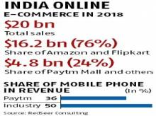 With sales over 100% in 2018, Paytm Mall eyes $10 bn revenue by March