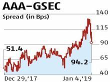 Spread between corporate, G-Sec bonds narrows as liquidity improves