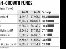 Focus on equity business helps Mirae, Motilal Oswal buck the trend