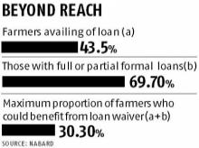 Did the bias in farm loan waivers drive PM Modi to shoot them down?
