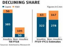 Biocon likely to channelise investments towards non-insulin biologics