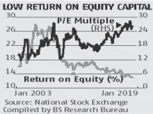 Return on equity for Nifty firms slip to record low of 12.9% in January