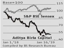 Despite demerger, Aditya Birla Capital fails to catch Street's interest