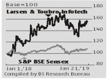 L&T stock stands unscathed after Sebi rejects Rs 9,000-cr share buyback
