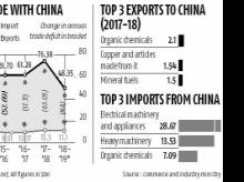 Lull in Chinese industrial demand won't hit India, say exporters