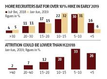 Better hike, more jobs may be on offer in first half of 2019: Survey