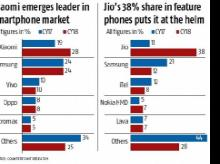 Jio Phone grabs top spot in handset market, exceeds analysts' expectations