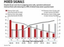 New war front for telcos: Falling revenues from rising voice calls